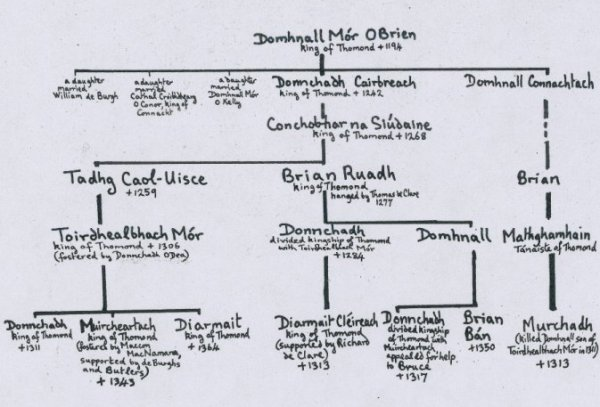 Pedigree of the McEnerhiny deirbhfhine cited in the 1579, 1606 & 1632 inquisitions
